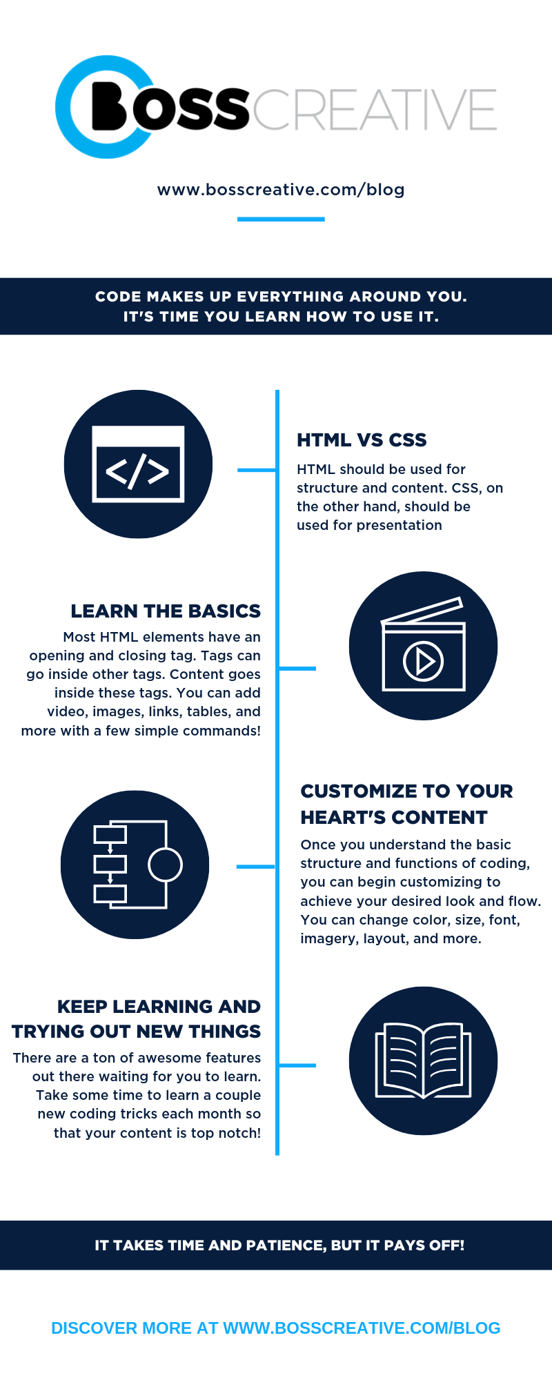 What S The Difference Between Html And Css Boss Creative